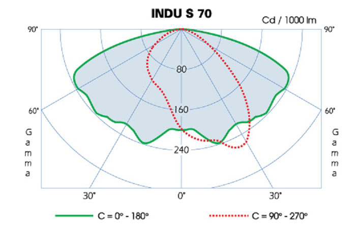 Indu-Curve