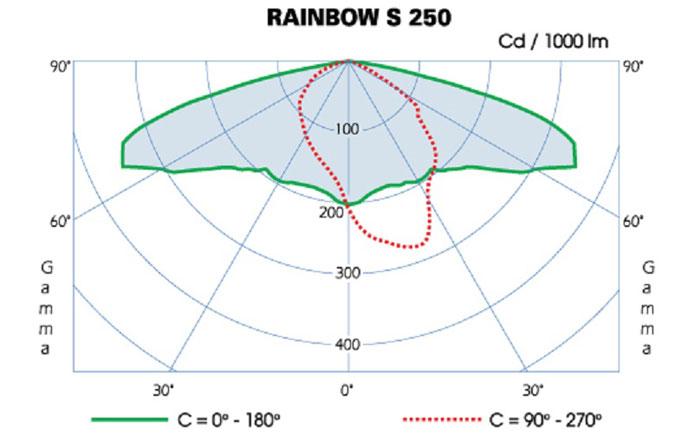 rainbow-curve